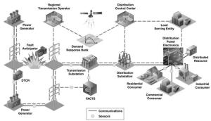 Smart Grid Concept EPRI IntelliGrid Program