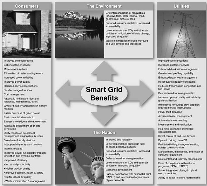 smart grid summary Summary of s1232 - 114th congress (2015-2016): smart grid act of 2015   the smart grid regional demonstration initiative shall identify best practices for .