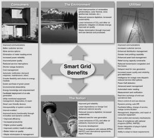 Summary of Potential Smart Grid Benefits