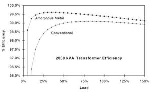 Transformer Efficiency with Amorphous Metal Core Compared with Conventional Steel Core