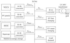 A schematic of dc microgrid