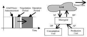Actions sequence for the market operation in the time domain and Powerflows and bids in the microgrid