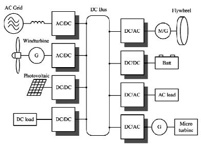 10kw Grid Tie Solar Wiring Diagram in addition Search likewise In Parallel Wiring Solar Panels together with Pv Inverter Wiring Diagram furthermore Synchronous Generator Basics Simple Guide To Rewire Your Head. on pv solar panel diagram