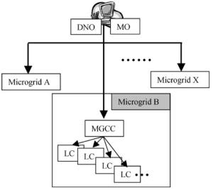 Control levels of the microgrid environment