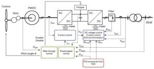 Control of active and reactive power in a wind turbine with multipole PMSG