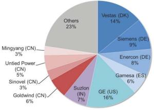 Distribution of wind turbine market share by the manufacturers in 2012