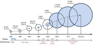 Evolution of wind turbine size and the power electronics seen from 1980 to 2018