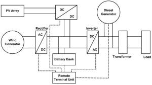 Example of General hybrid power system model