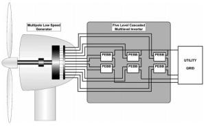 Five-level cascaded multilevel converter connected to a multipole low-speed wind-turbine generator