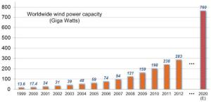 Global cumulative installed wind power capacity from 1999 to 2020