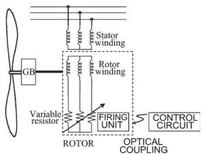 Single doubly fed induction machine controlled with slip power dissipation in an internal resistor