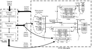Single-phase HFAC microgrid with active filters and DIEMS