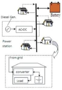 The schematic diagram for the dc micro-grid proposal for Bangladesh