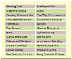 The smart grid compared with the existing grid