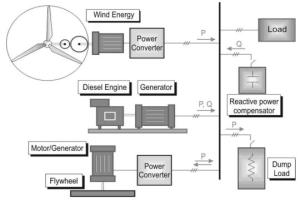 Typical compensation system for renewable energy applications based on flywheel energy storage