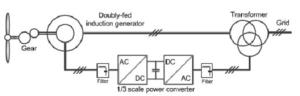 Variable-speed wind turbine with partial-scale power converter and a DFIG