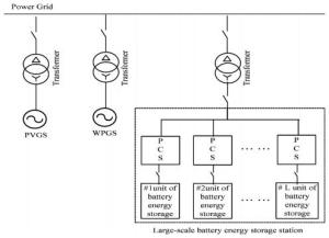 Wind PV BESS hybrid power generation system with large-scale battery energy storage station