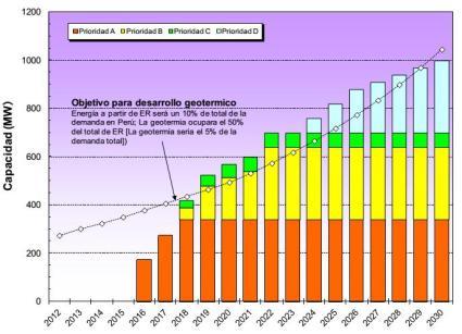 J978_progreso_anual_geotermica_peru_1