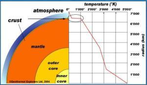 J979_temperatura_vs_profunidad_tierra_geothermal