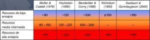 J984_Clasificación de los Recursos Geotérmicos según Temperatura del Reservorio