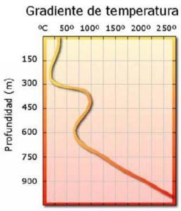 J986_Gradiente de temperatuar