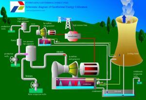 J987_Planta Geotérmica para la Generación de Electricidad_Diagrama 2