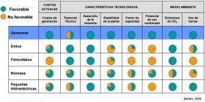J988_Comparación de generación de electricidad con Recursos Geotérmicos