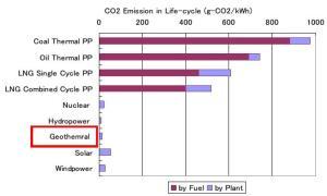J989_Emisiones de CO2 en los ciclos de vida de las diferentes fuentes de energía