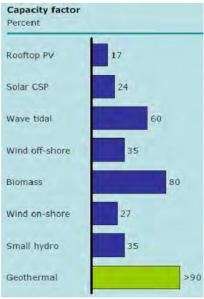 J990_Factores de capacidad de Planta para varios tipos de Energía Renovable