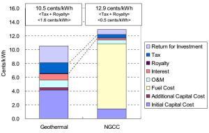 J992_Comparación de venta de electricidad generada por Proyectos Geotérmicos y a Gas Natural
