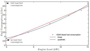 a-typical-15-kw-diesel-engine-fuel-curve