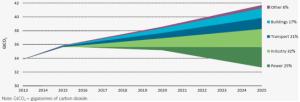 contribucion-de-los-sectores-a-la-reduccion-de-las-emisiones-para-cumplir-las-metas-del-escenario-2sd
