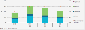 demanda-urbana-de-energia-primaria-en-los-escenarios-etp-energy-technology-prospective-2013-50