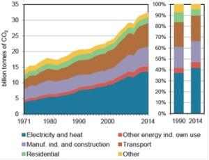 emisiones-de-co2-por-sector-1971-2014