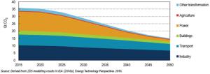 emisiones-de-co2-relacionadas-a-energia-por-sector-bajo-escenario-2ds