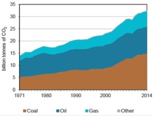 emisiones-mundiales-de-co2-por-combustible-1971-2014