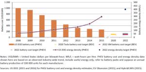 evolucion-de-costo-y-densidad-de-energia-de-baterias